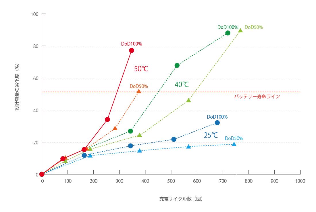 温度環境別バッテリー劣化比較